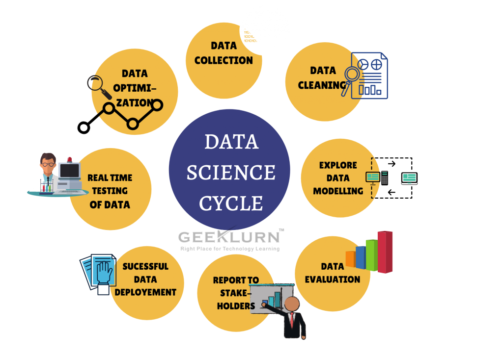 Data science cycle.