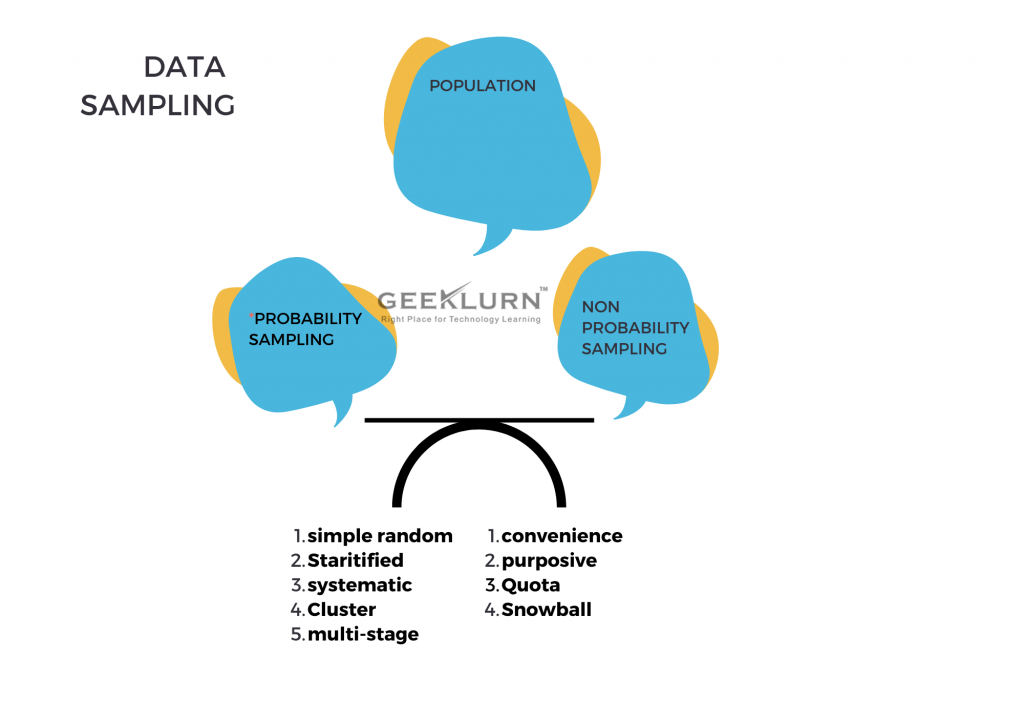 Sampling procedure in data science