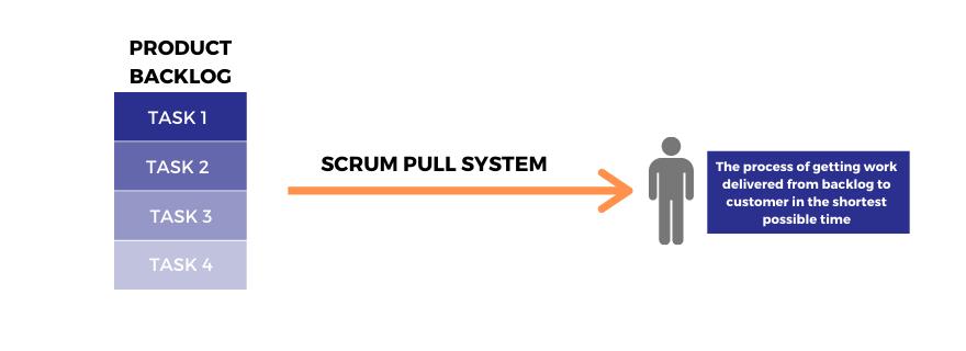 Scrum pull system