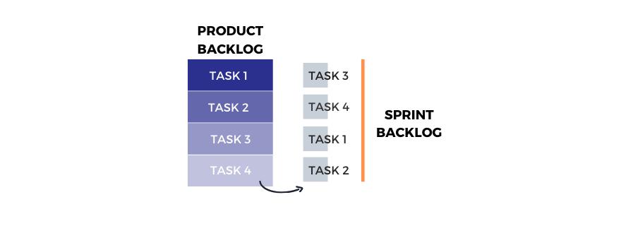 Sprint backlog for product management.