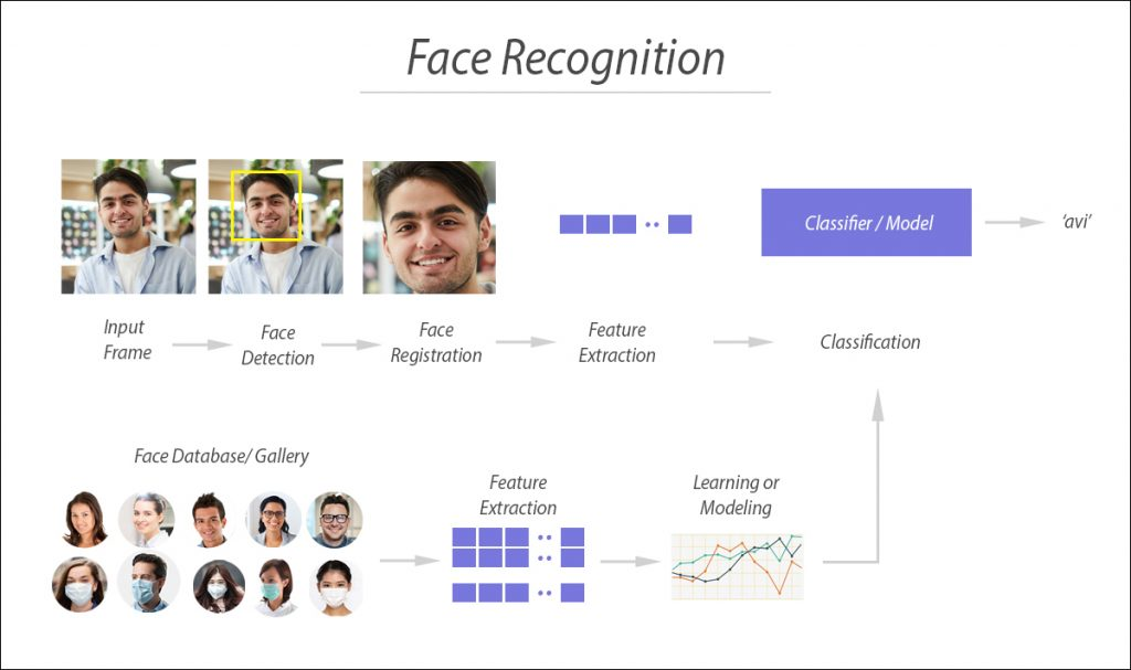 Face recognition system for Corona.