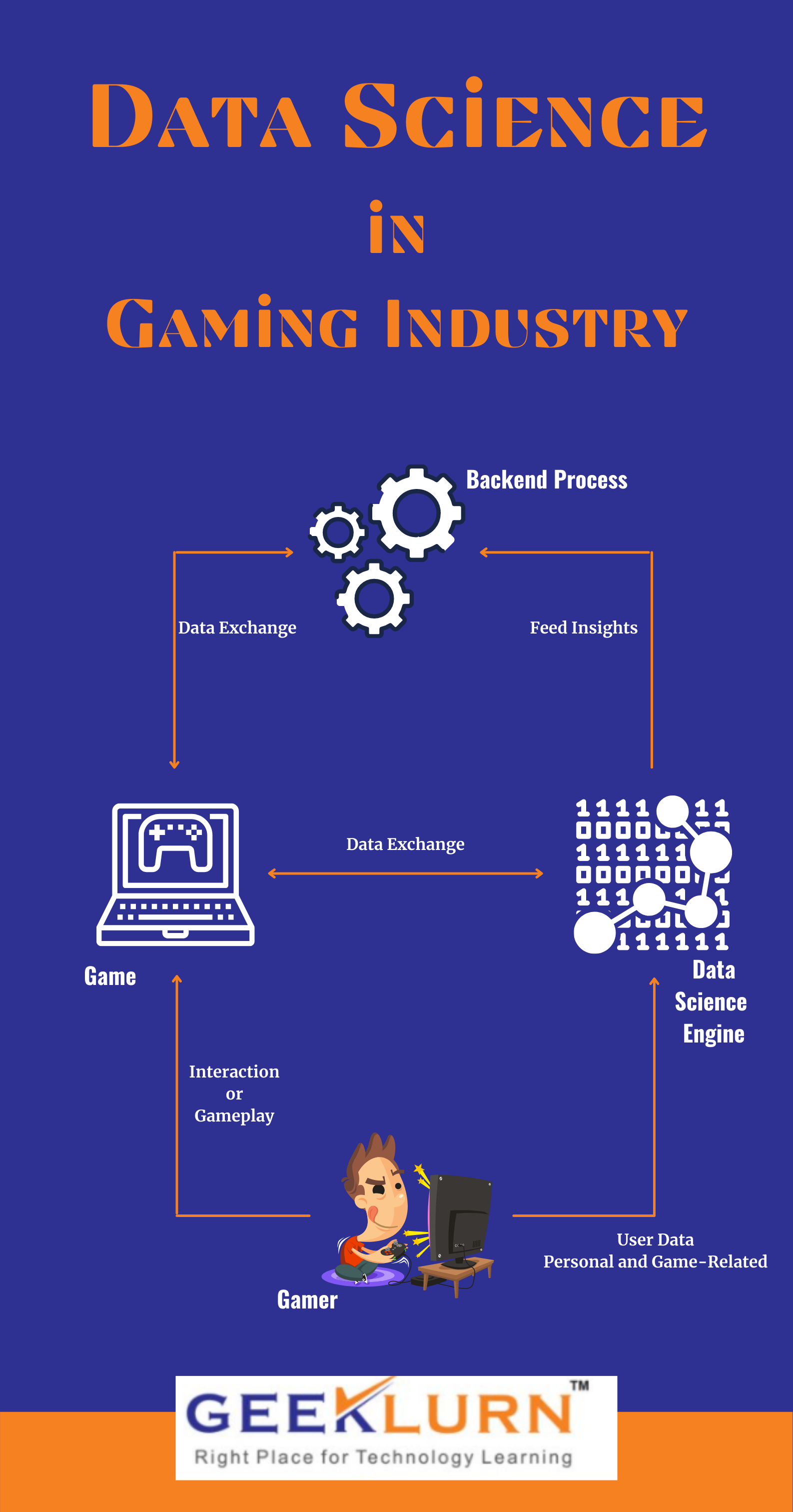 Application of Data science in gaming industry