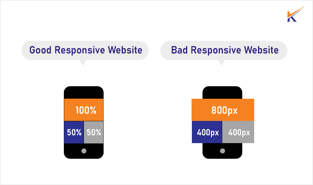 Importance of Web responsiveness in web designing.